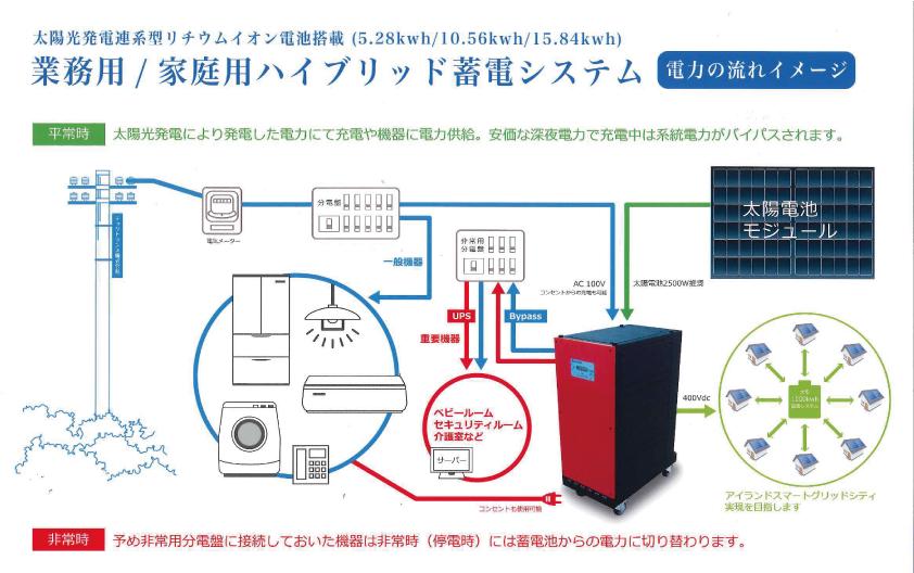 ハイブリッド蓄電システム蓄電池